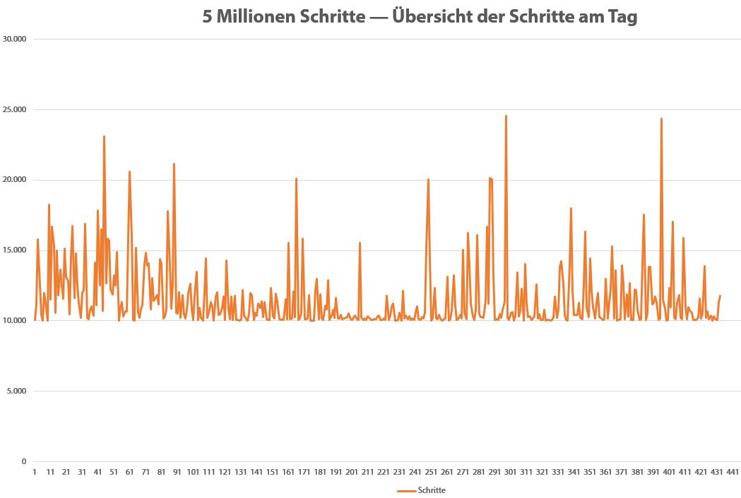 Schrittleistung im Graphen zur 5.000.000-Marke